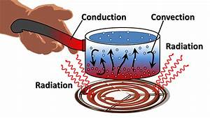 What U2019s The Difference Between Conduction  Convection  And Radiation