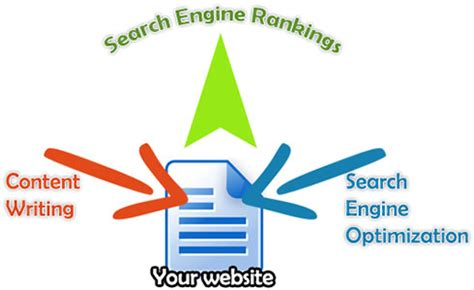 Search Engine Optimization Content - search engine optimization with content writing
