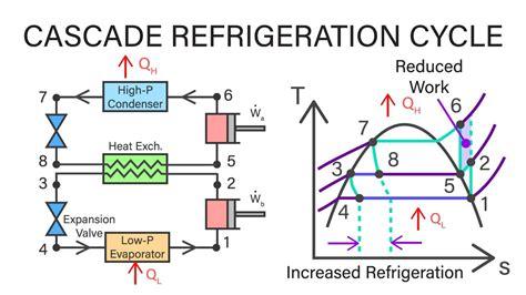 Mechanical Engineering Thermodynamics - Lec 24, pt 2 of 4