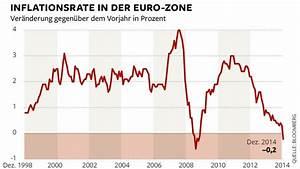Was Ist Deflation : europas deflation zwingt die ezb zum schnellen handeln welt ~ Frokenaadalensverden.com Haus und Dekorationen