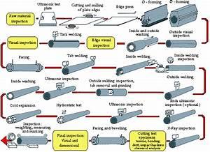 Pipe Weld Diagram