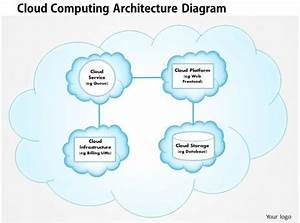 0414 Cloud Computing Architecture Diagram Powerpoint