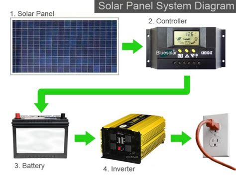 how much do solar panels cost to install solar power