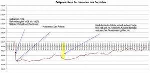 Zinsfuß Berechnen : portfolioverwaltung in excel software und technik ~ Themetempest.com Abrechnung