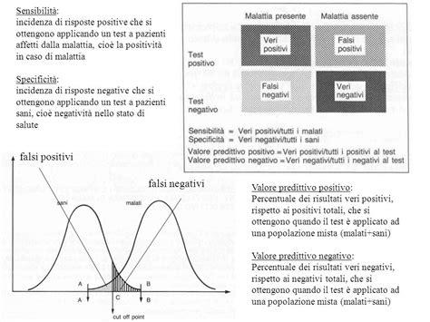 bi test falsi negativi i valori di riferimento ppt scaricare