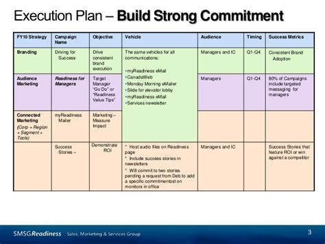 Communications Plan Template Ppt by Marketing Communications Planning Template