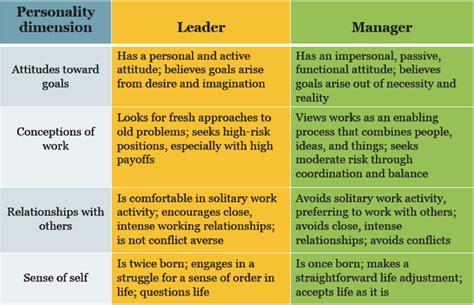 organizations  culture leadership management styles