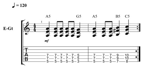 12 Easy Guitar Riffs That Increase in Level of Difficulty ...