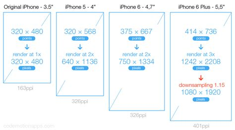 iphone 6 screen size exporting your assets for ios ipads and iphones protosketch