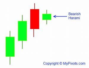 High Probability Chart Patterns Bearish Harami Candlestick Definition Mypivots
