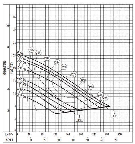 hydromatic hydromatic s4nrc200m3 6 submersible solids handling 2 0 hp 230v 3ph