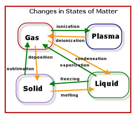 State of Matter Plasma