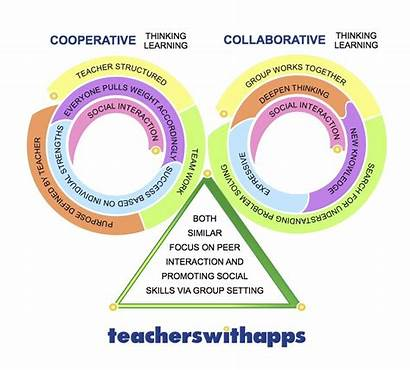 Cooperative Collaborative Learning Chart Difference Differences Circular