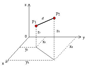 The interactive codepen at the bottom of this page demonstrates this well. Review of Analytic Geometry: Direction Cosines of a Line