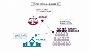 Separation Of Powers In Australia