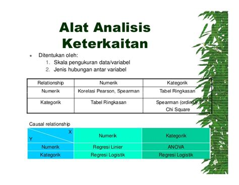 pengantar analisis data kategorik analisis korelasi dan regresi
