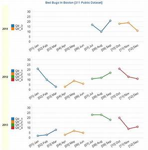 Bed bugs in boston 311 data analysis excel dashboards for Bed bugs boston