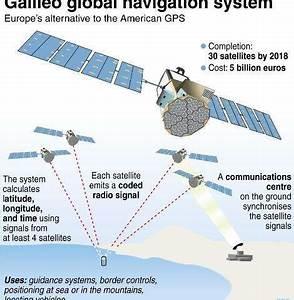 Galileo Navigation Empfänger : two galileo satellites lose their way ~ Jslefanu.com Haus und Dekorationen