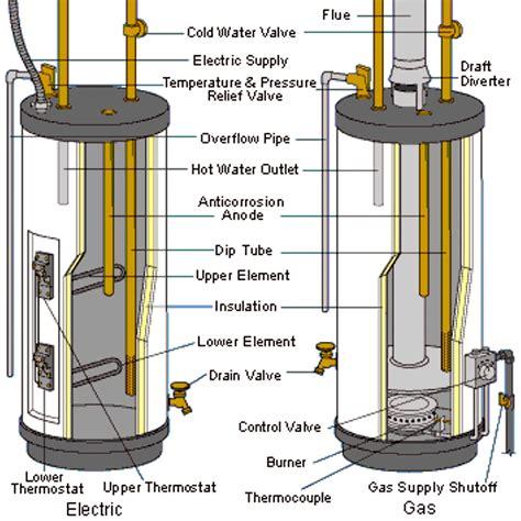 Water Heater « Pronto Plumbing