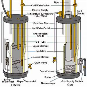 Bradford White Water Heater Wiring Diagram