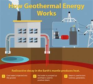 Geothermal Energy Is A Strong Contender For The Future Of