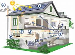 Home Solar Power System Design by Benefits Of Solar Energy Systems For Your Home