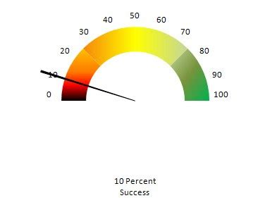 excel speedometer chart template