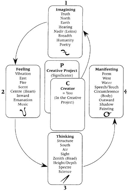 William Blake Tarot — Creative Process Spread #tarot