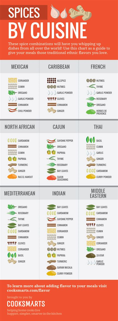 the infographic guide to spices cook smarts