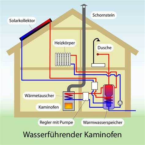 Wasserführender Kaminofen Anschließen by Kaminofen Wasserf 252 Hrend Ofen Wasserf 252 Hrend Kaminofen