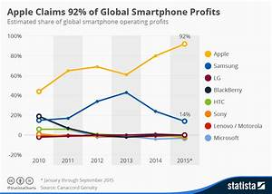 Will 2016 Be A Tough Year For Samsung?