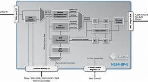Baseline Profile H 264 Encoder Ip Core   Description
