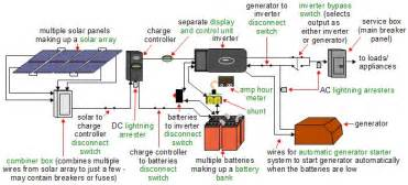 Home Solar Power System Design by Wiring Diagram RV Solar System Page 3 Pics About Space RV Pinterest