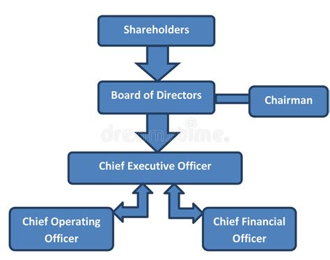 Corporate Structure Business Org Chart Stock Illustration ...
