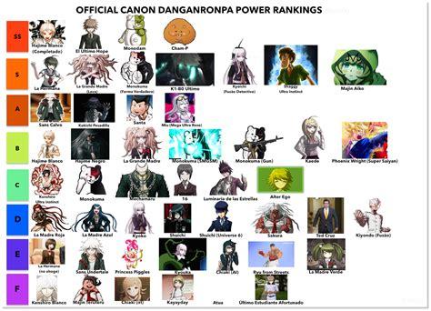 shitpost official canon danganronpa power rankings