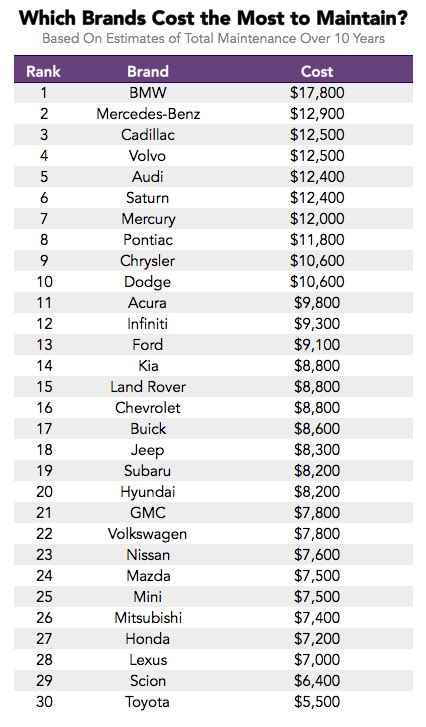 Cost Of Car by The Lemon Index Which Cars The Highest Maintenance
