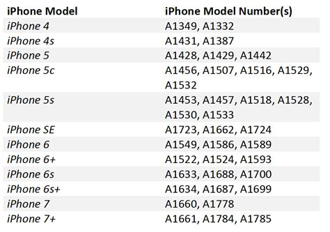how to identify iphone model identifying your iphone model fix2u
