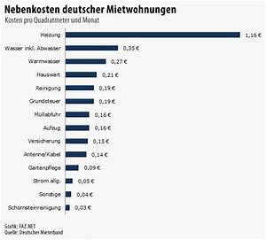 Durchschnittliche Heizkosten Pro Qm 2015 : nebenkosten heizung und wasser besonders teuer ~ A.2002-acura-tl-radio.info Haus und Dekorationen