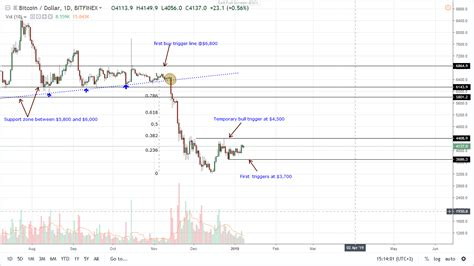 bitcoin btc vibrant bulls ideal analysis chart daily