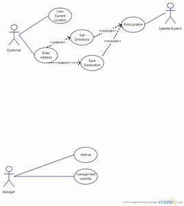 Gps Navigation System Software   Use Case Diagram  Uml