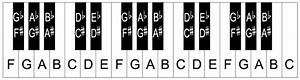 Piano keyboard layout/notes