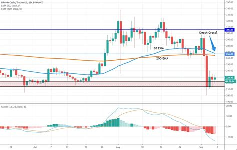 View bitcoin cash (bch) price prediction chart, yearly average forecast price chart, prediction tabular data of all months of the year 2025 and all other cryptocurrencies forecast. Bitcoin Cash (BCH): Another Rally Ends in Shatters ...