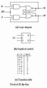 J K Flip Flop Circuit Diagram