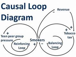 Causal Diagramming : 22 best causal loop diagrams images systems thinking ~ A.2002-acura-tl-radio.info Haus und Dekorationen