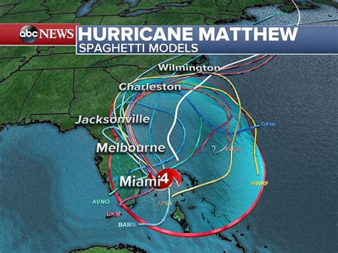 hurricane matthew  strengthen  category
