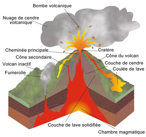 chambre magmatique formation d un volcan les volcans