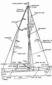 Sailboat Terms Diagram