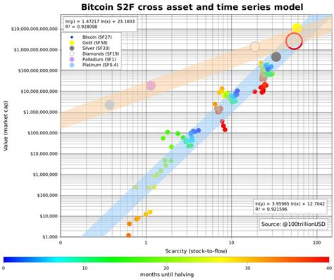 According to bitcoin's price — depicted as the red line on the chart — btc price has reached comparatively higher separation above its median at both halvings i see the price overshooting the model price and then coming back down, wolfram told cointelegraph. Bitcoin Stock-to-Flow Models Point to Over a Trillion ...