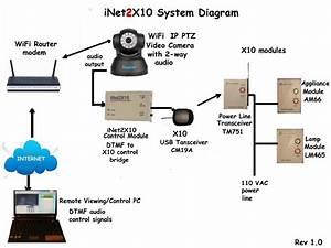 Inet2x10