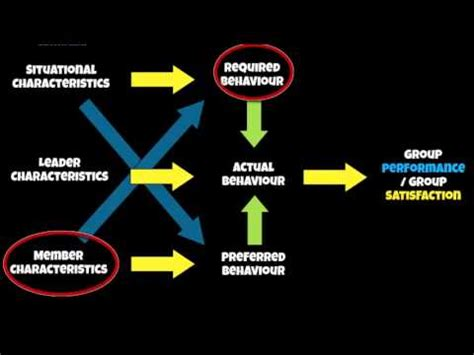 pe sp psych multi dimensional model  leadership youtube